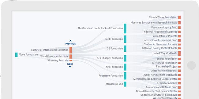 Eye on FDO | Foundation Directory Online