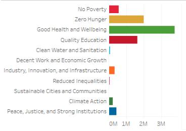 SDG breakdown
