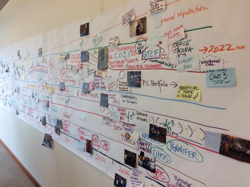 TRFF visual-timeline