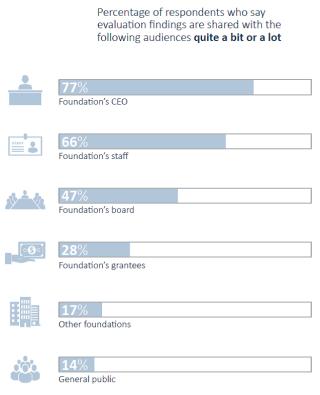 CEP Evaluation Survey Graphic