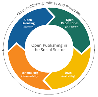 Open Publishing Policies and Principals