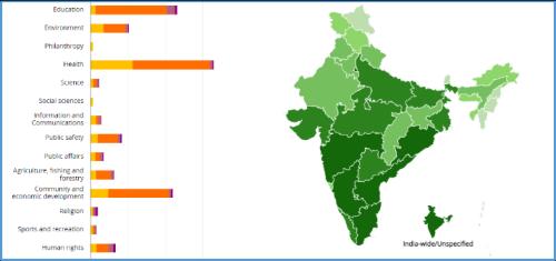 India-grant-distribution